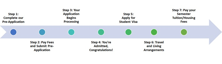 Educatius Community College and University Services Application Process